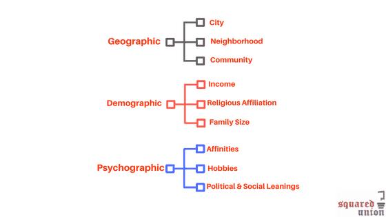 Jewish Segmentation Methods