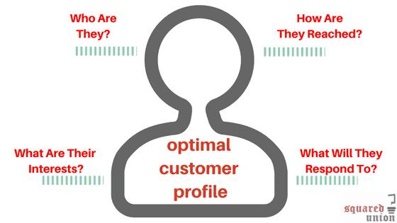 Optimal Customer Profile For Jewish Marketing