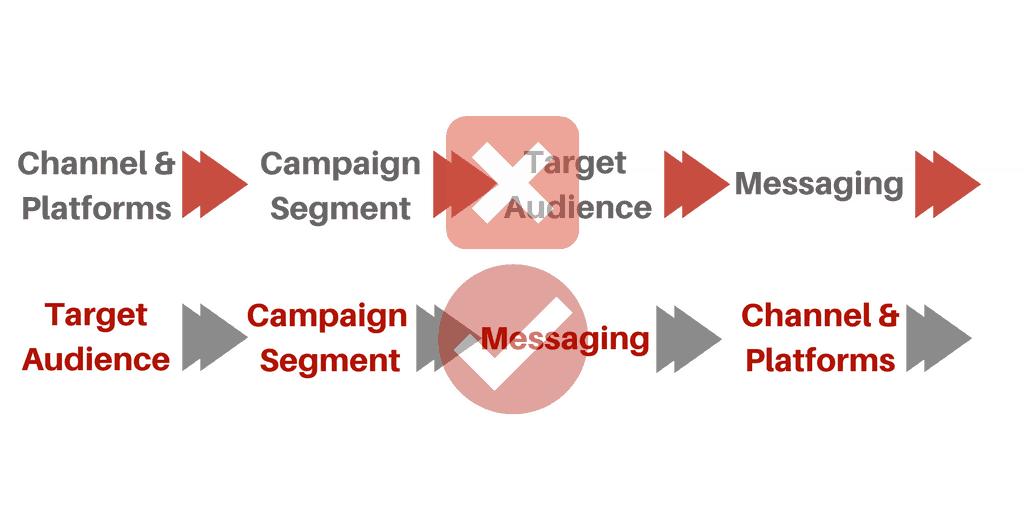 Choosing Platform & Channels For Jewish Marketing Stack
