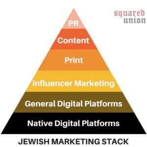Jewish Marketing Stack