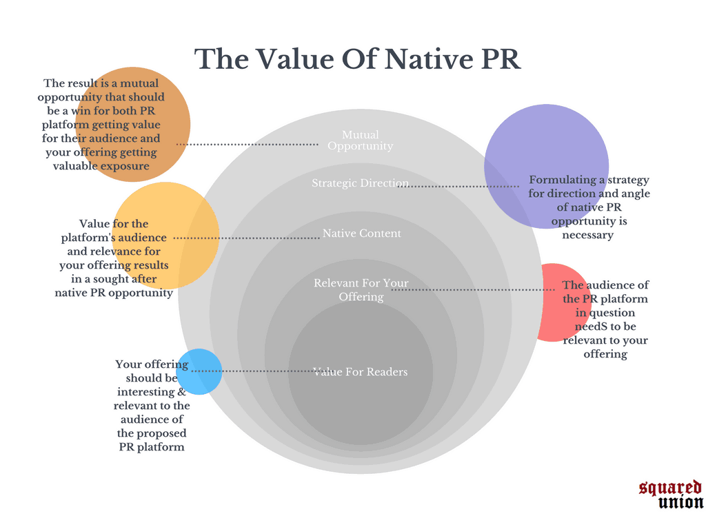 The Value Of Native PR