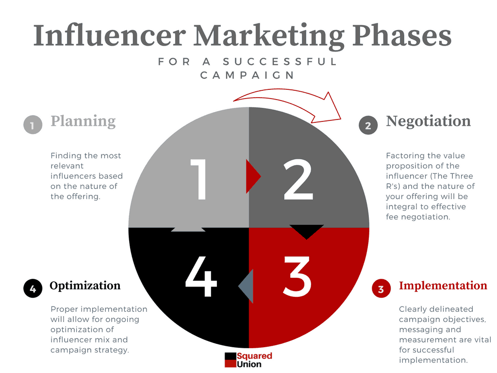 Influencer Marketing Phases